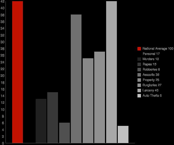 Hadley NY Crime Statistics
