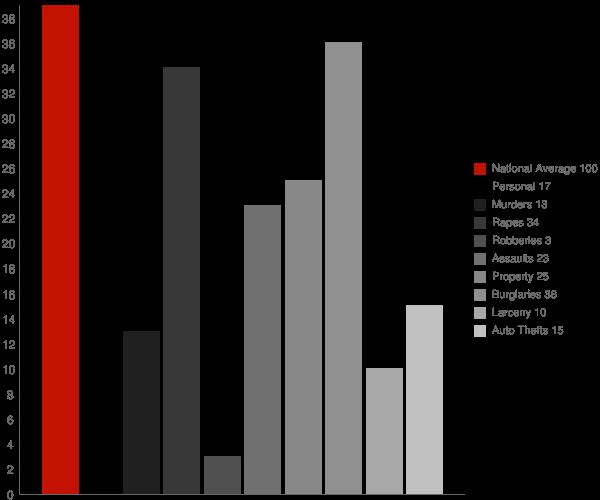 Blue River WI Crime Statistics