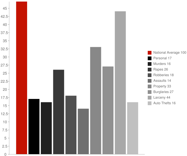 Caledonia WI Crime Statistics