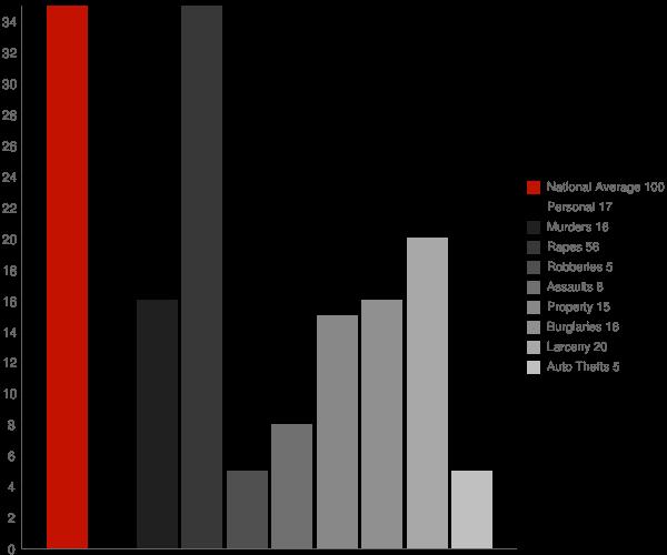 Burket IN Crime Statistics