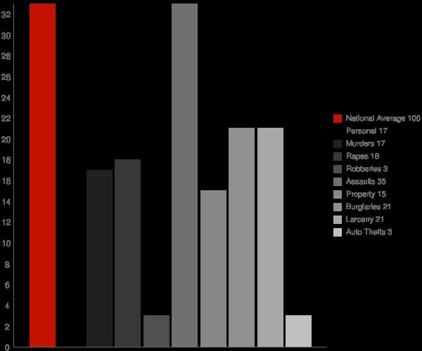 Germantown NY Crime Statistics