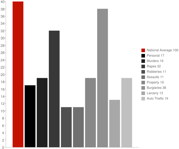 Eagle MI Crime Statistics