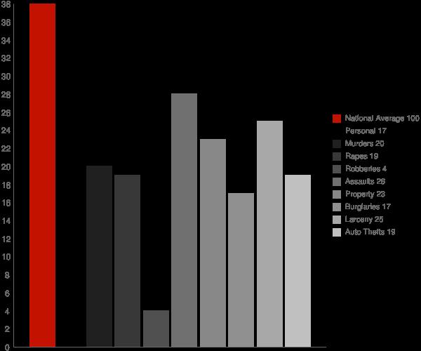 Midway AR Crime Statistics