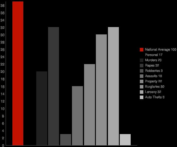 Gilbertsville NY Crime Statistics