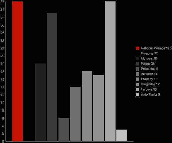 Edmeston NY Crime Statistics