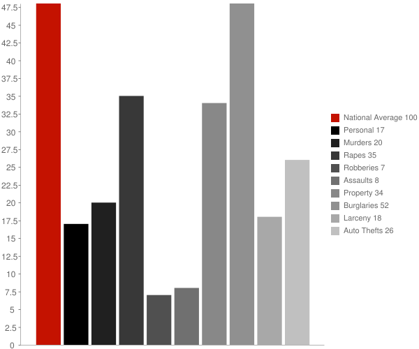Woodlawn AR Crime Statistics
