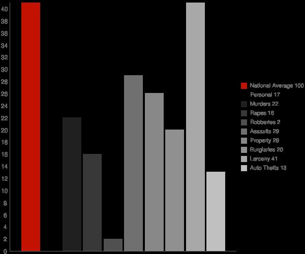 St Petersburg PA Crime Statistics
