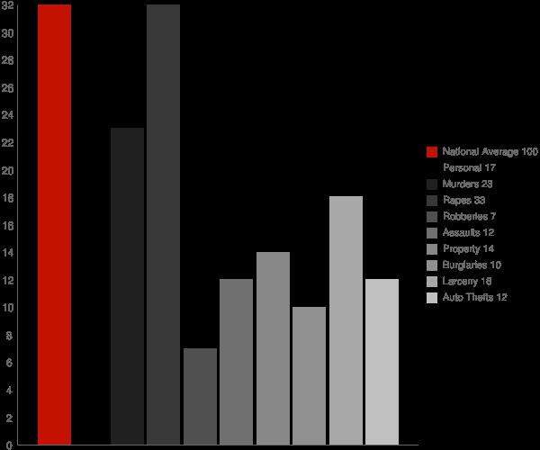 Timberlane LA Crime Statistics