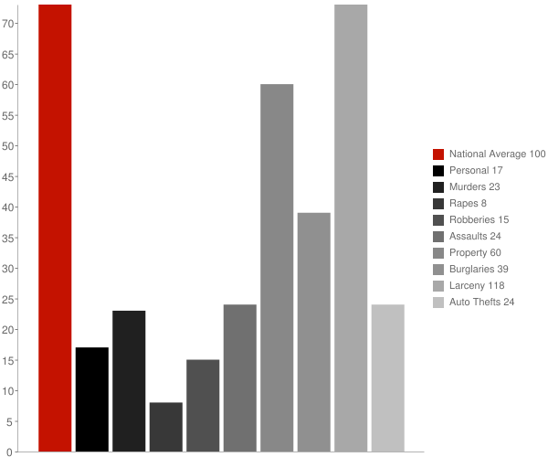 Wading River NY Crime Statistics