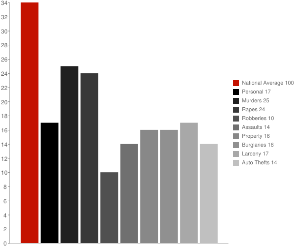 Metairie LA Crime Statistics