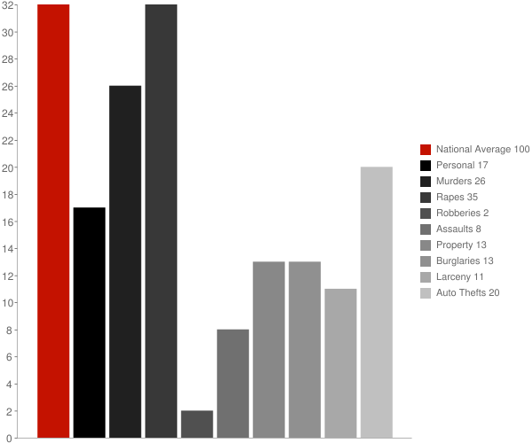 Trowbridge Park MI Crime Statistics