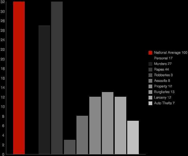 North Webster IN Crime Statistics
