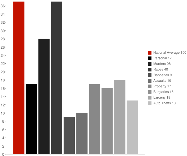 Underwood Petersville AL Crime Statistics