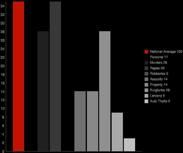 Spring Garden AL Crime Statistics