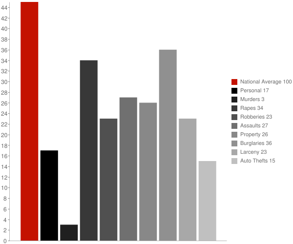 Greensboro AL Crime Statistics