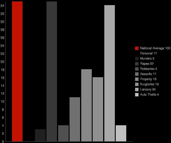 Norwood NY Crime Statistics