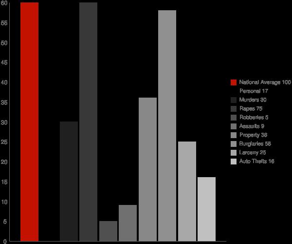Grenora ND Crime Statistics