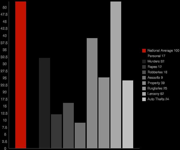 Wainscott NY Crime Statistics