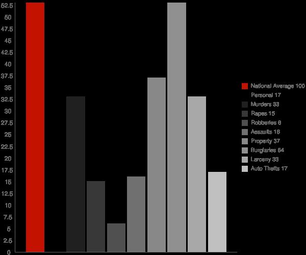 Morganton GA Crime Statistics