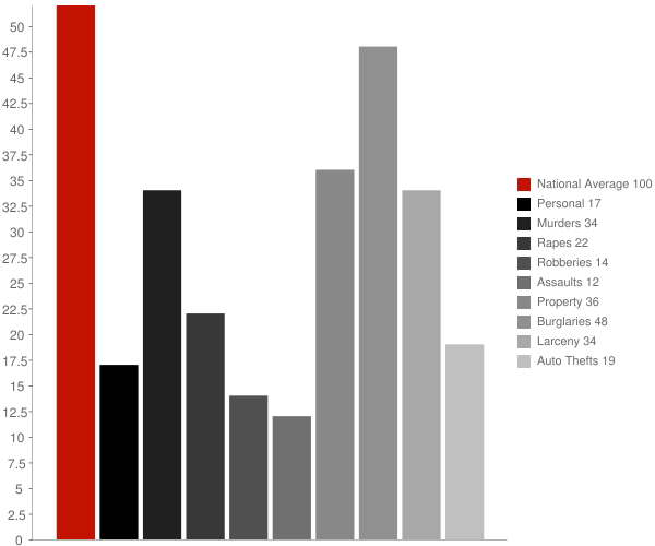 Cleveland AL Crime Statistics