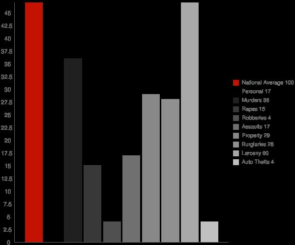 Conesus Hamlet NY Crime Statistics