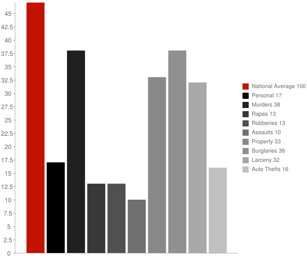 Newald WI Crime Statistics