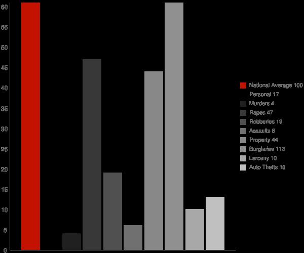 Tollette AR Crime Statistics