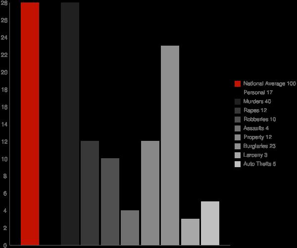 Scranton AR Crime Statistics