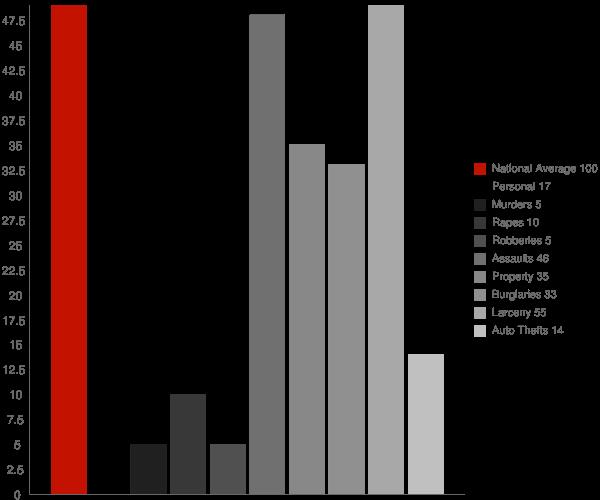 Eden NY Crime Statistics