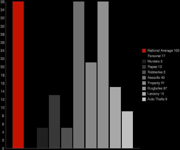 Talking Rock GA Crime Statistics
