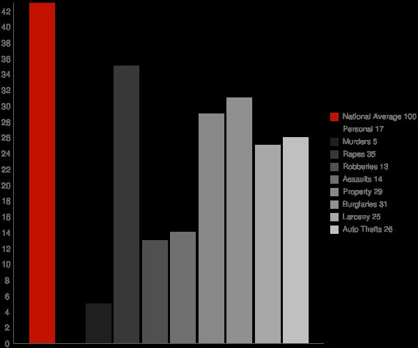 Belle WV Crime Statistics