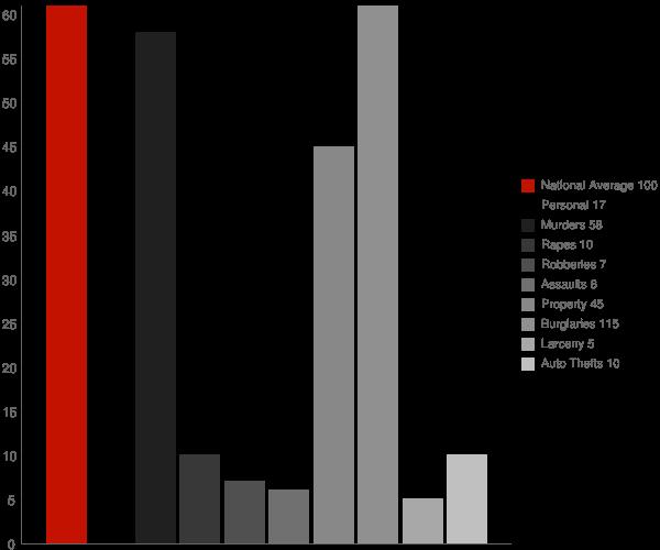 Scottsburg IN Crime Statistics
