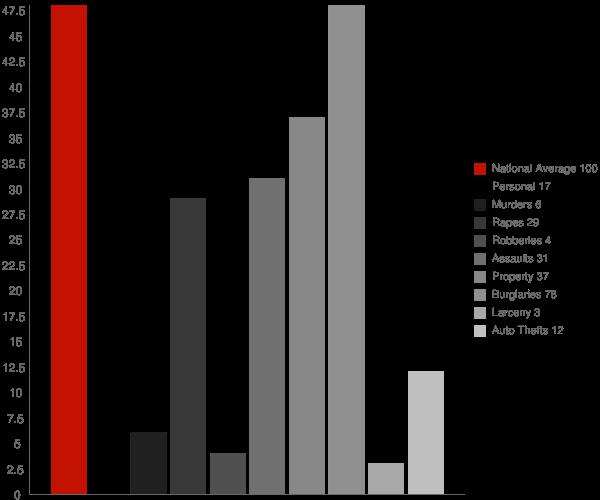 Sandy Creek NY Crime Statistics
