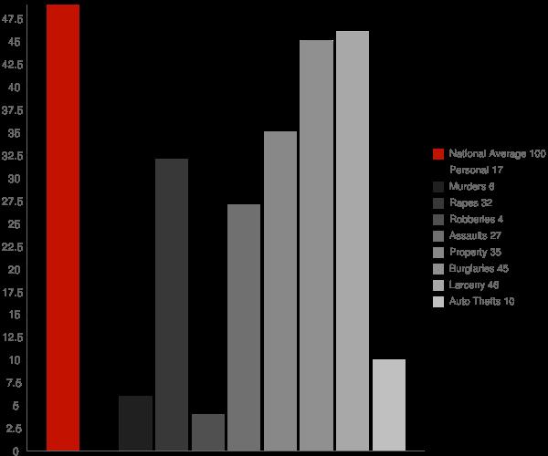 Boaz WV Crime Statistics