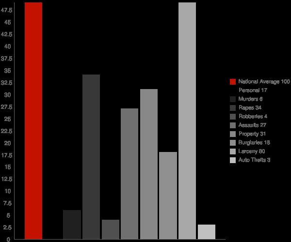 Ilion NY Crime Statistics
