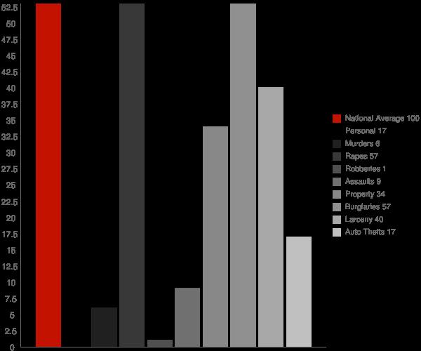 Owendale MI Crime Statistics