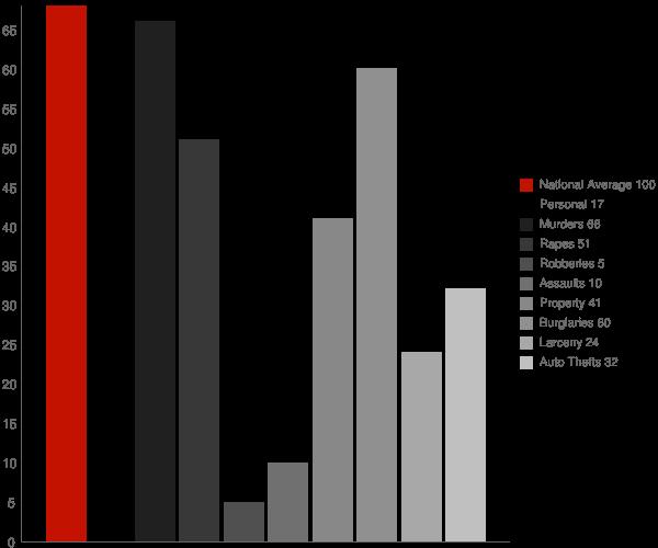 Neche ND Crime Statistics