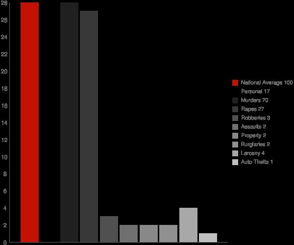 Sallis MS Crime Statistics