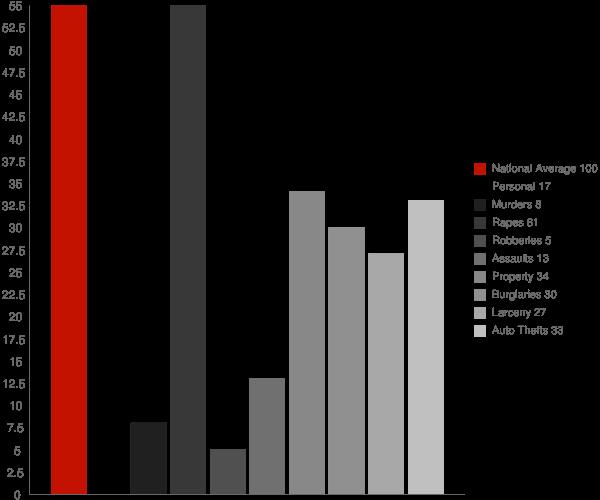 Mooreton ND Crime Statistics