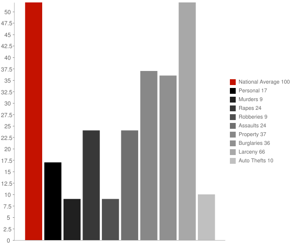 Attica NY Crime Statistics