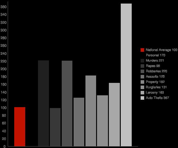 Montclair CA Crime Statistics