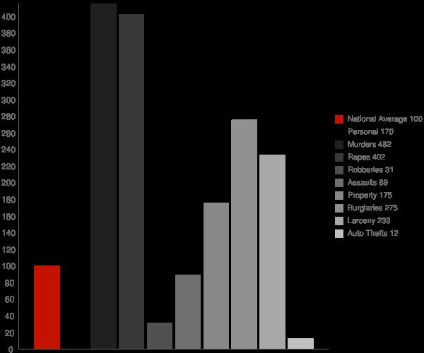 Arcola MS Crime Statistics