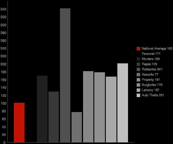 Candler McAfee GA Crime Statistics