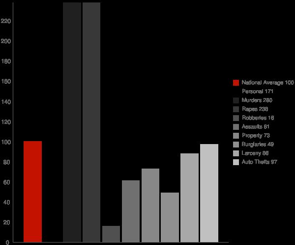 Melwood MD Crime Statistics