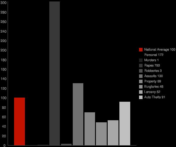 Wadley AL Crime Statistics