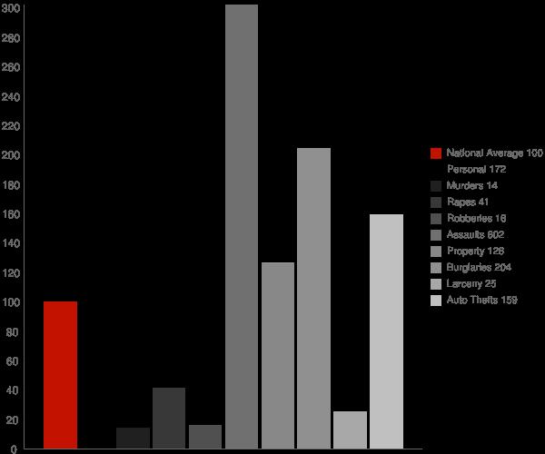 Tiger GA Crime Statistics