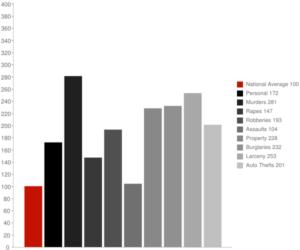 Macon GA Crime Statistics