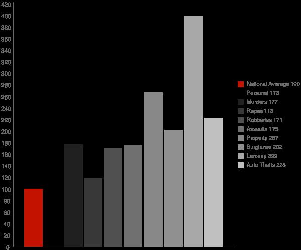 McCoole MD Crime Statistics