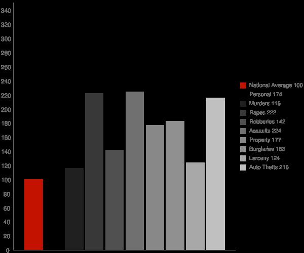 Tulsa OK Crime Statistics