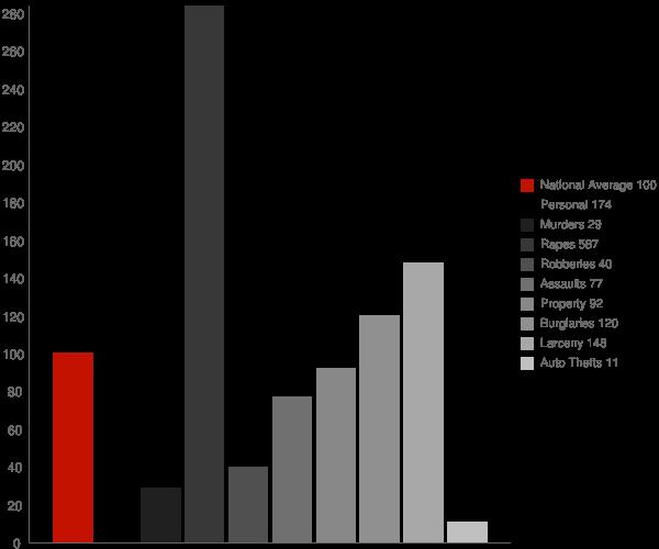 Fredonia AZ Crime Statistics